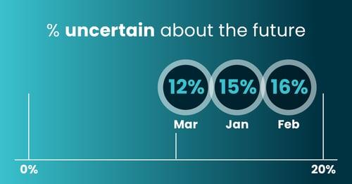 Consumer Sentiment-Apr-uncertainty