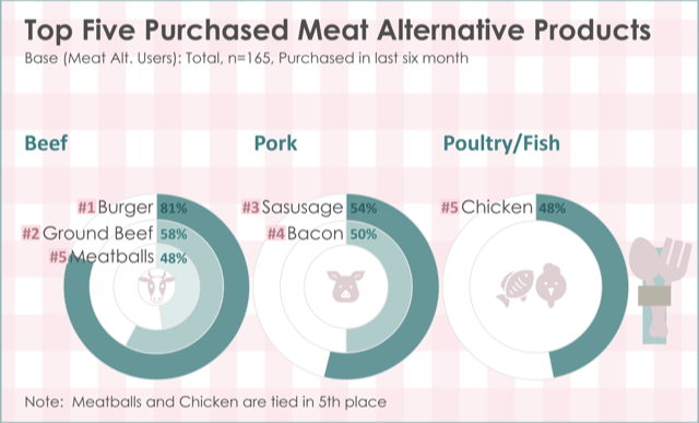 graphic 2 v3 top five meat alt producs